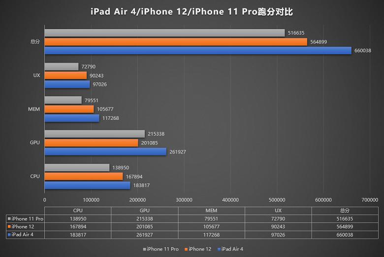 iPhone 12 и iPad Air 4-ого поколения имеют один чип, но отличаются мощностью