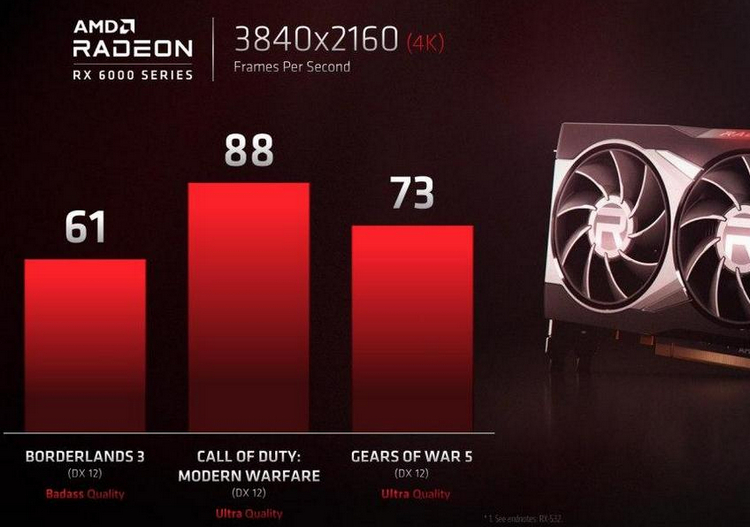 Видеокарты Radeon RX 6000 превзойдут игровые флагманы NVIDIA по частотам, но что это значит — неясно