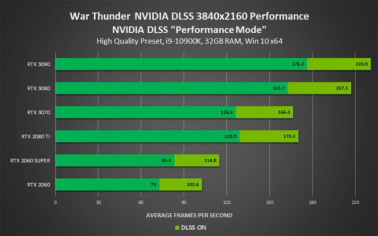 NVIDIA выпустила трейлер, посвящённый поддержке DLSS в War Thunder