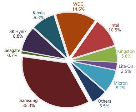 В прошлом квартале было отгружено 82,7 млн SSD