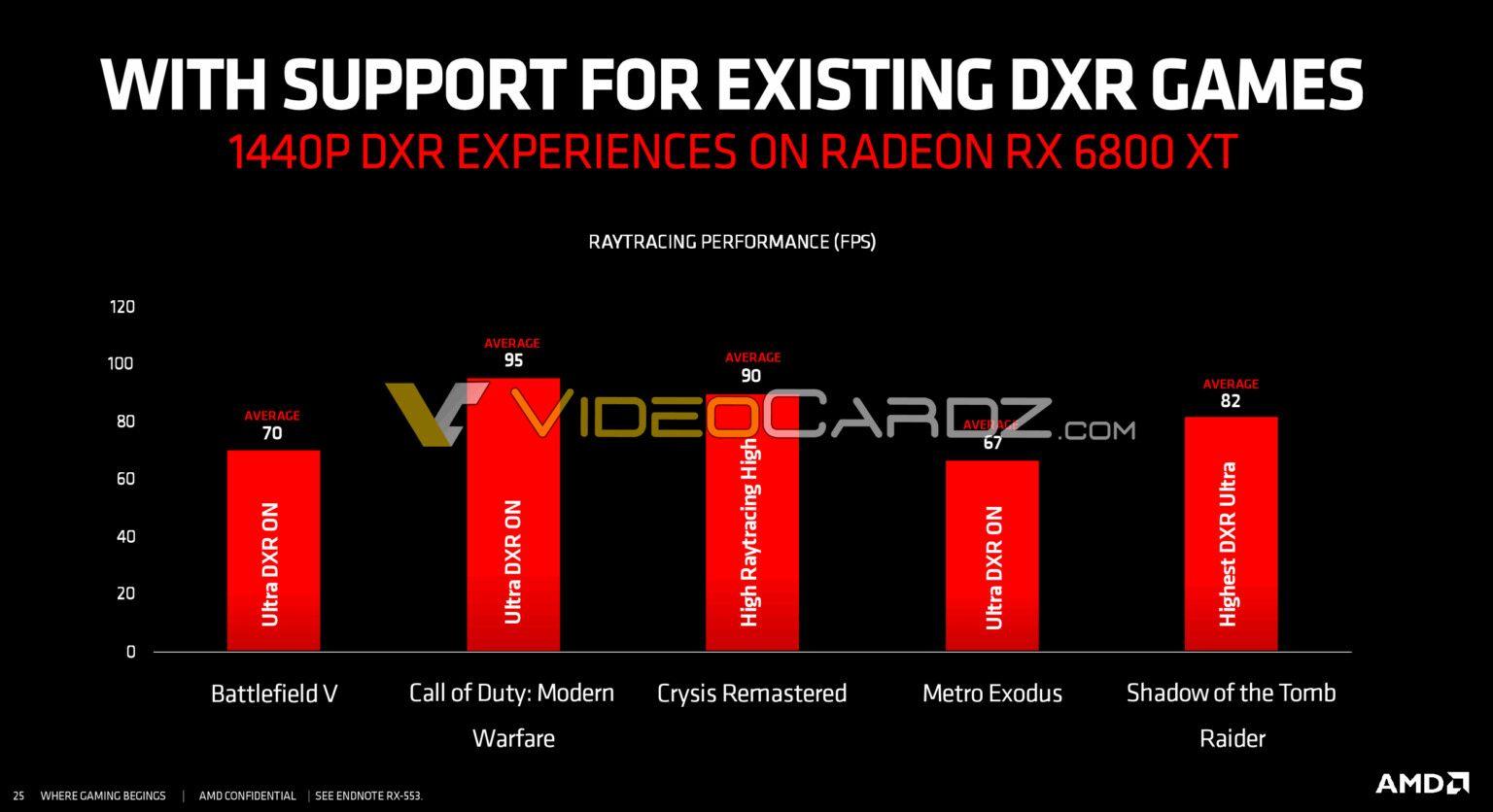 Первые тесты Radeon RX 6800 XT в режиме Raytracing