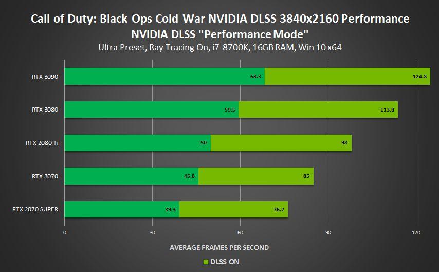 Технологию NVIDIA DLSS добавили в четыре новых проекта
