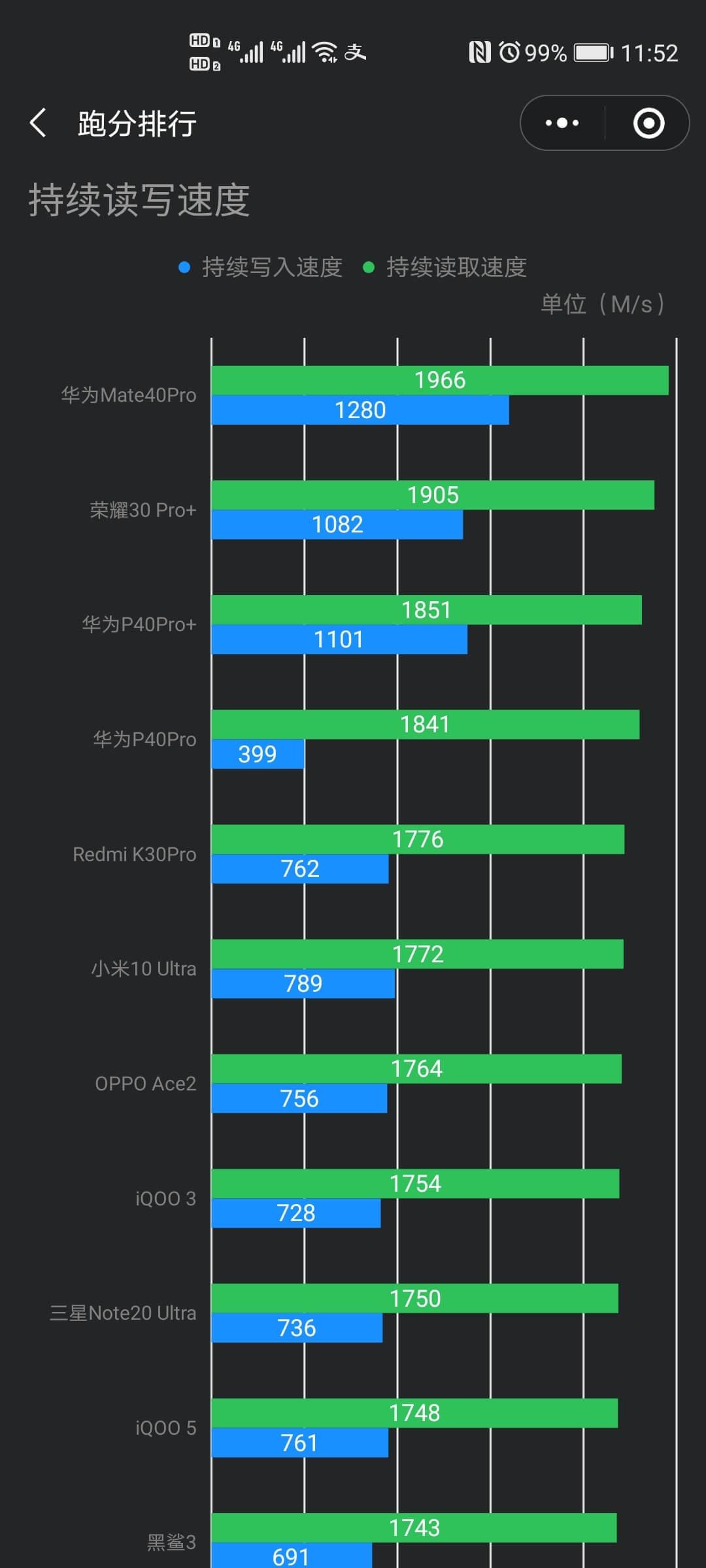 Флэш-память Huawei SFS 1.0 в два раза быстрее памяти UFS 3.1