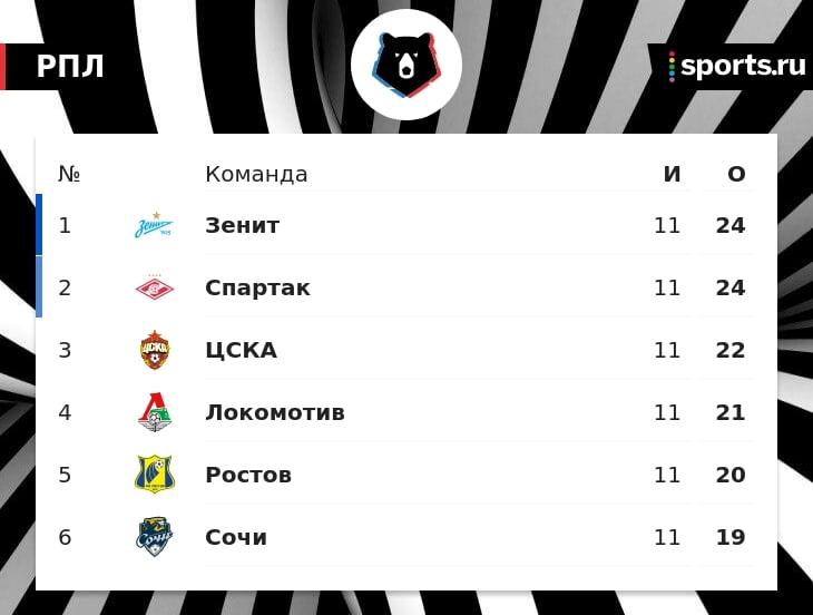 «Локомотив» поднялся на 4-ю строчку в РПЛ по итогам 11-го тура