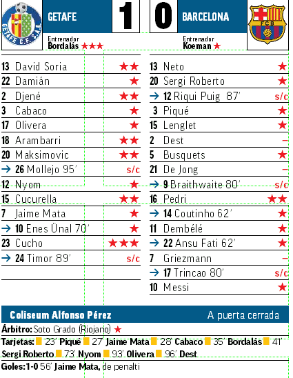 Гризманн, де Йонг и Дест не получили оценки от Marca за матч с «Хетафе», хотя играли в стартовом составе