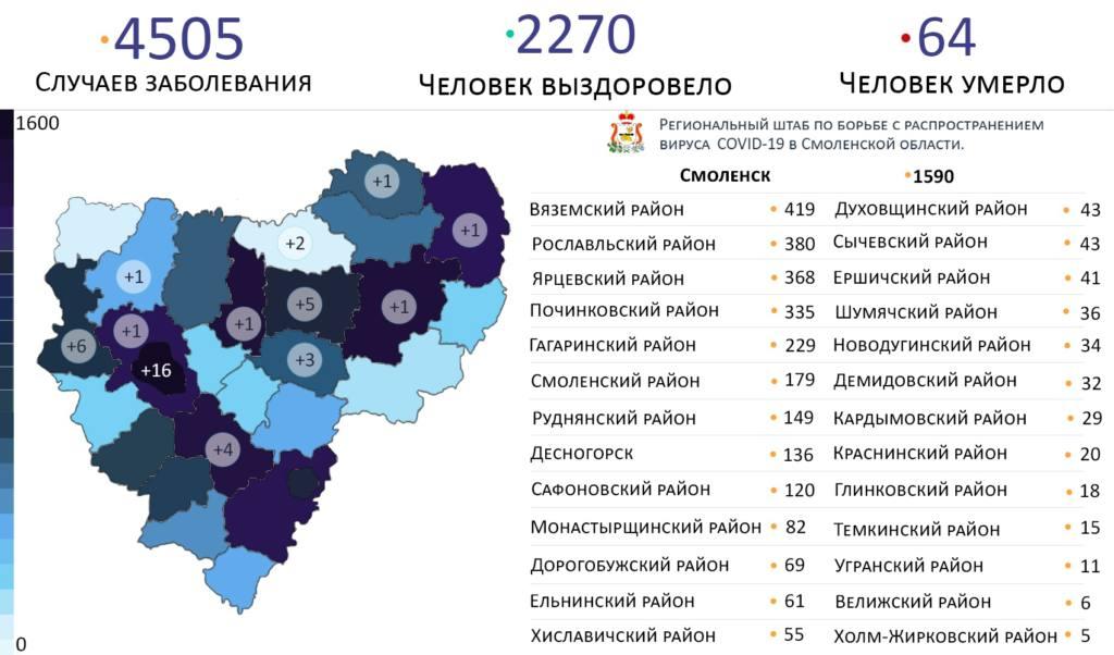 В Руднянском районе выросло число зараженных коронавирусом
