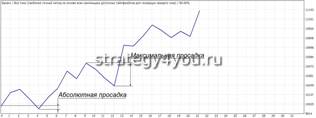 УРОК -2: размер капитала для трейдинга / инвестиций (курс «Построение торговой системы»)