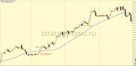 +1480 пунктов по EUR/USD (H4) — Стратегия форекс «Катапульта»